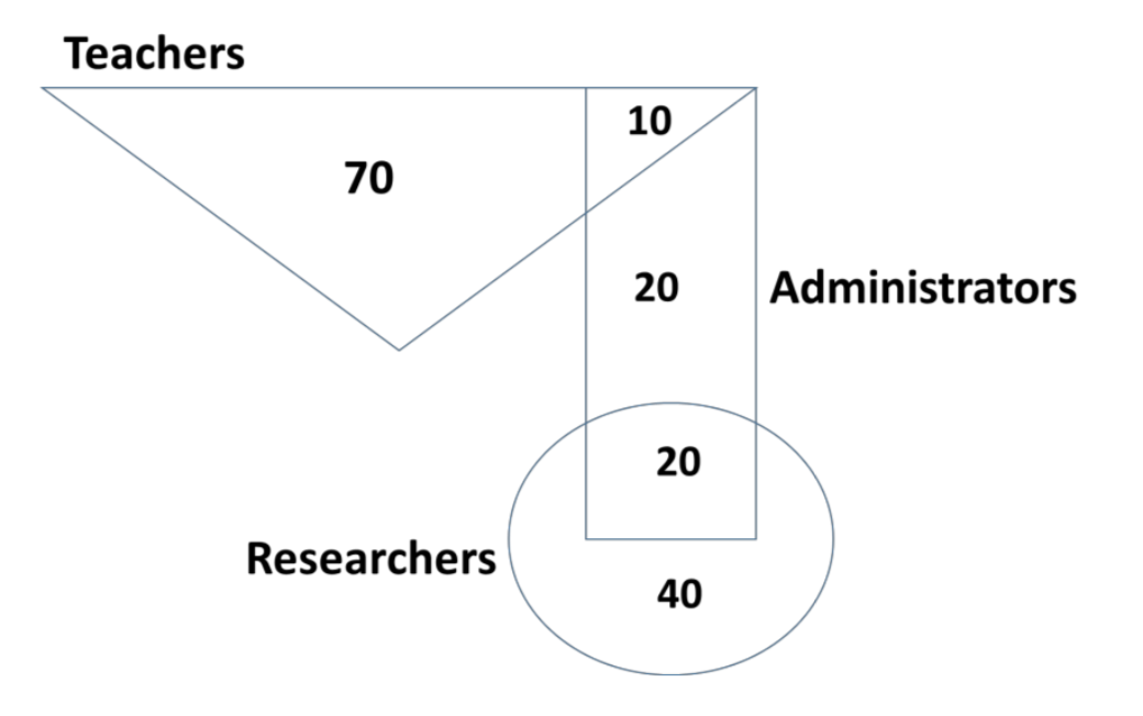 Diagram of teachers are represented in the triangle, researchers in the circle and administrators in the rectangle.