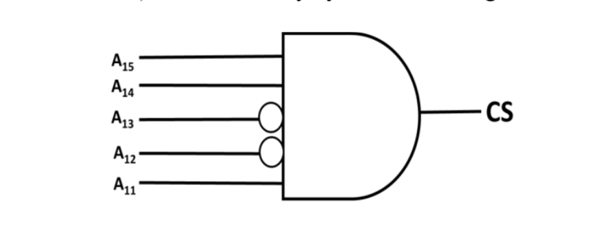 Diagram of a chip select logic for a certain DRAM chip in a memory system design