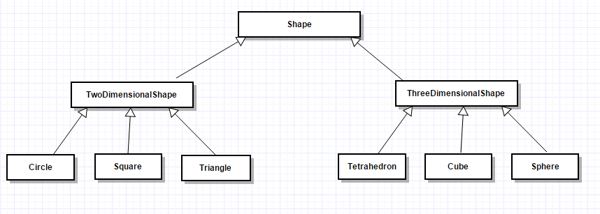 Image of Hierarchy of the Java Two dimensional and three dimensional shape.