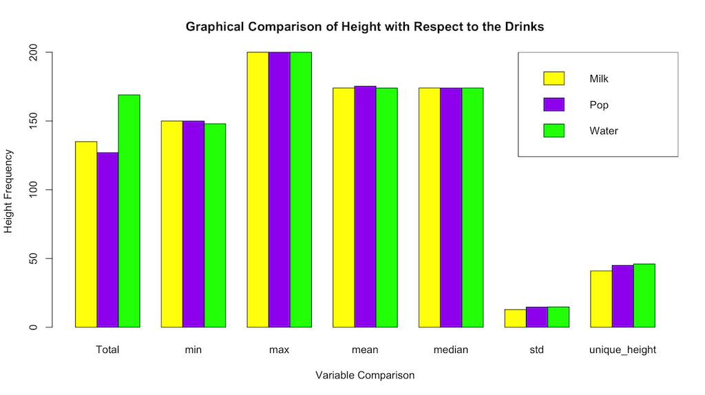 Updated Graphical Comparison of Height with Respect to the Drinks in R programming with legend added