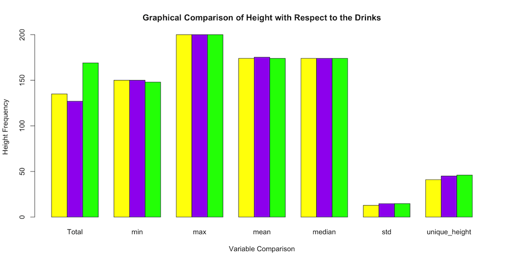 Graphical Comparison of Height with Respect to the Drinks in R programming
