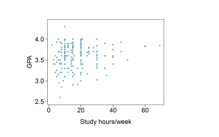 Diagram of the scatterplot displaying the relationship between GPA and study hours.