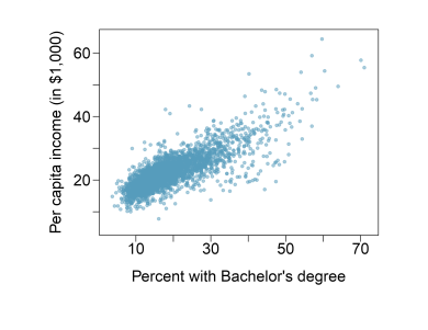 Diagram of the scatterplot showing the relationship between per capita income (in thousands of dollars) and percent of population with a bachelor's degree in 3,143 counties in the US in 2010.
