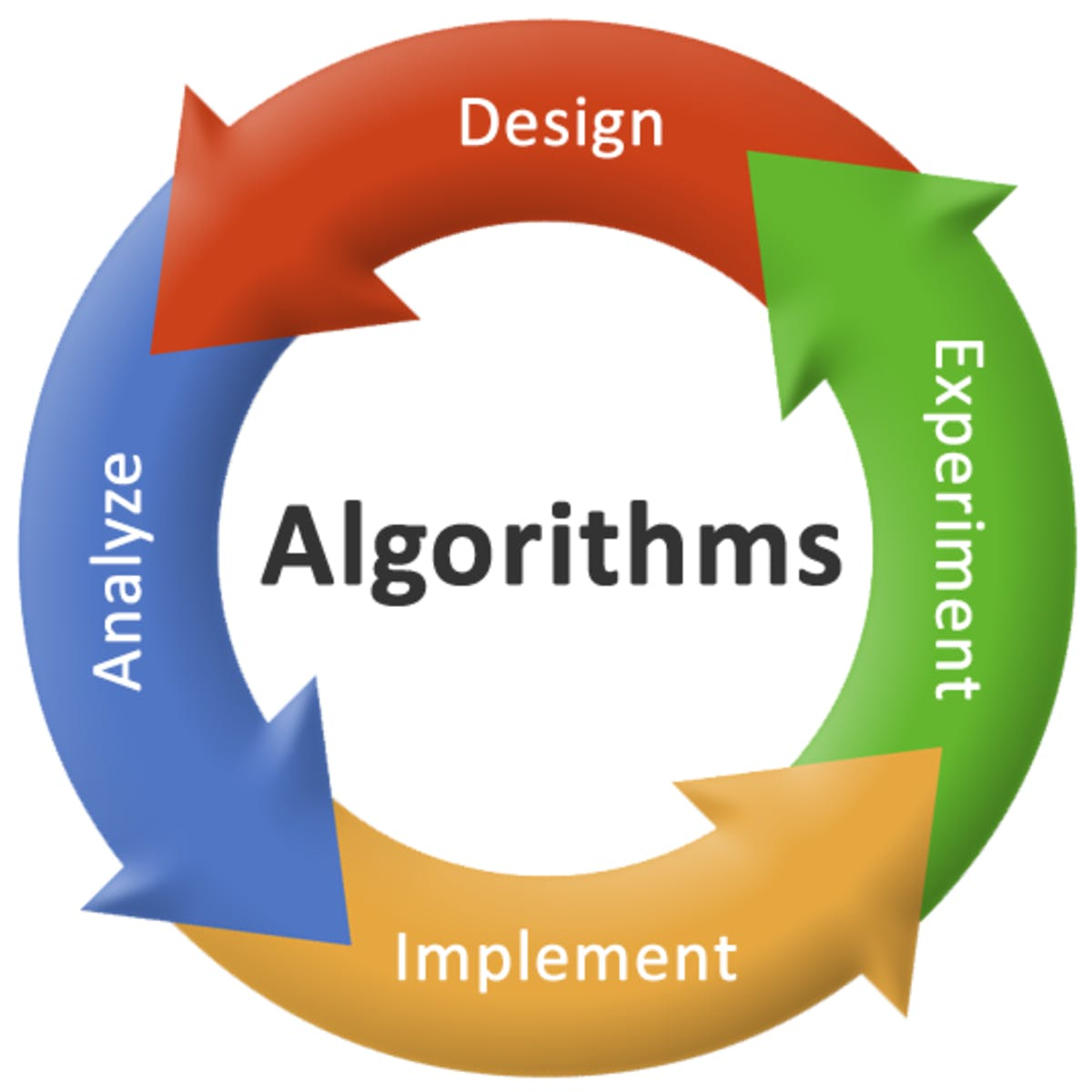 Algorithms and Data Structures Interview Training and Interview Questions & Answers